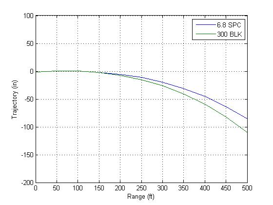 There Is Not Much Difference Between The Trajectory Of Two Rounds Until About 200 Yards At Which Point In