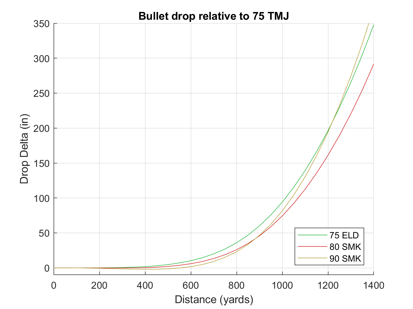 trajectory comparisons over 1400 yards don't look very good  so here i've  subtracted the 75 tmj drop from those of the other three projectiles